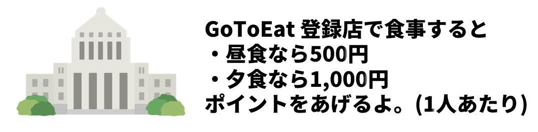 GotoEatオンライン予約の国からのポイントについて