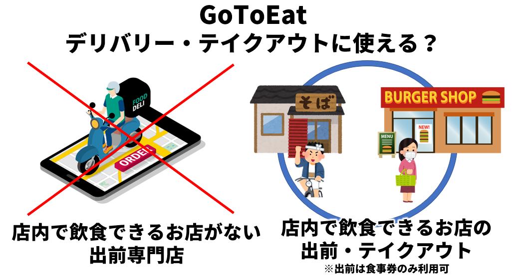 GotoEatのデリバリーとテイクアウトについての説明図