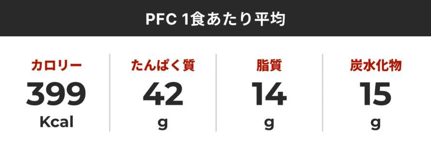 筋肉食堂の冷凍弁当におけるPFC数値