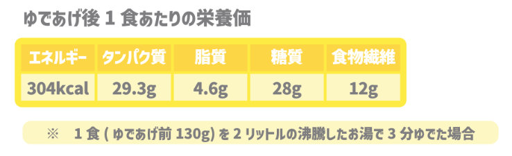 EVOPASTAの栄養価